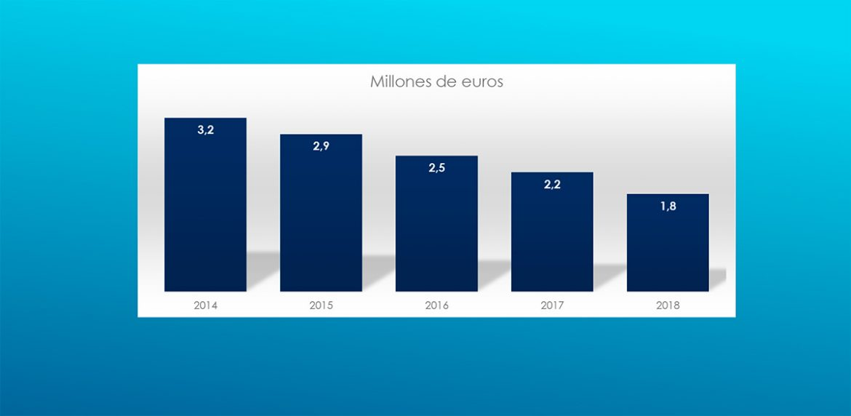 Gráfico de l descenso de deuda en años